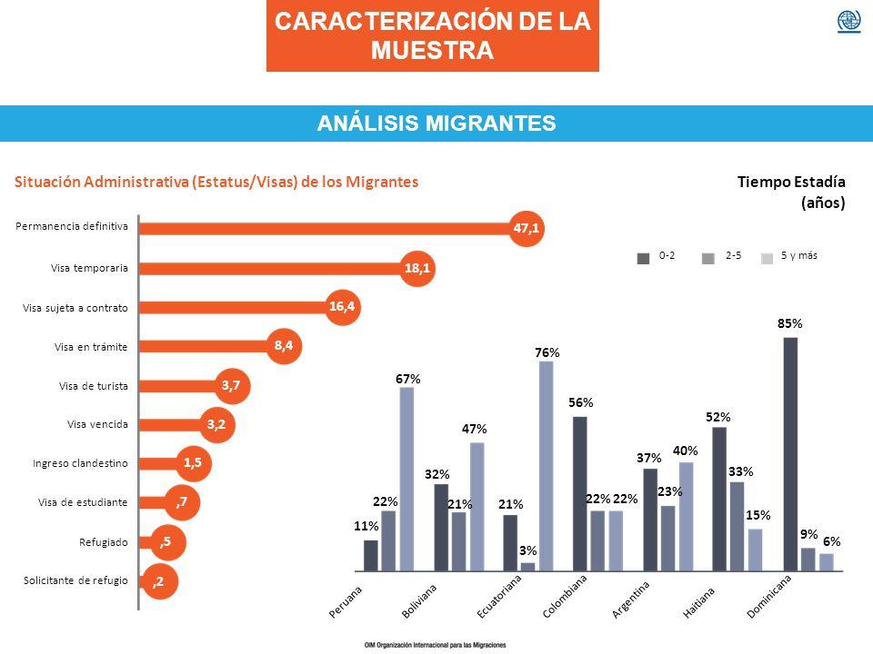 CARACTERIZACIÓN DE LA MUESTRA ANÁLISIS MIGRANTES 47,1 Permanencia definitiva 18,1 Visa temporaria 16,4 Visa sujeta a contrato 8,4 Visa en trámite 3,7