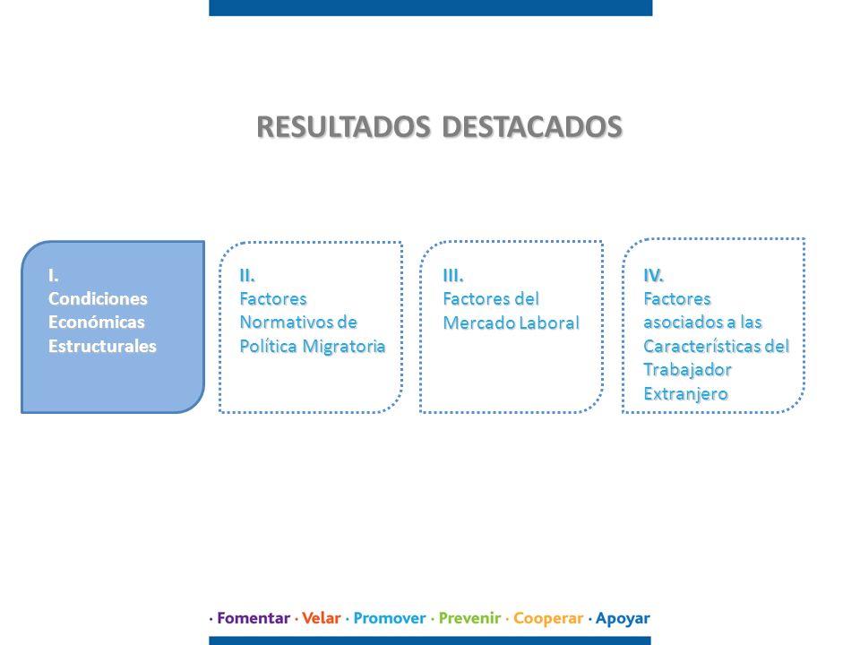 CONDICIONES ECONÓMICAS ESTRUCTURALES ANÁLISIS ACTORES CRECIMIENTO ECONÓMICOCONTEXTO ECONÓMICO Elementos destacados por todos los entrevistados como factores propicios para la migración: - La percepción de Chile como un país de razonable estabilidad económica e institucional.