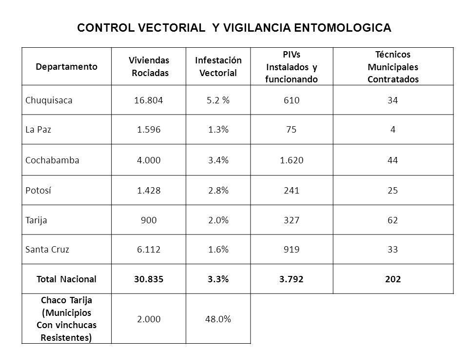 ESTRATIFICACION DE RIESGO A NIVEL DE COMUNIDADES AREA ENDEMICA DE BOLIVIA