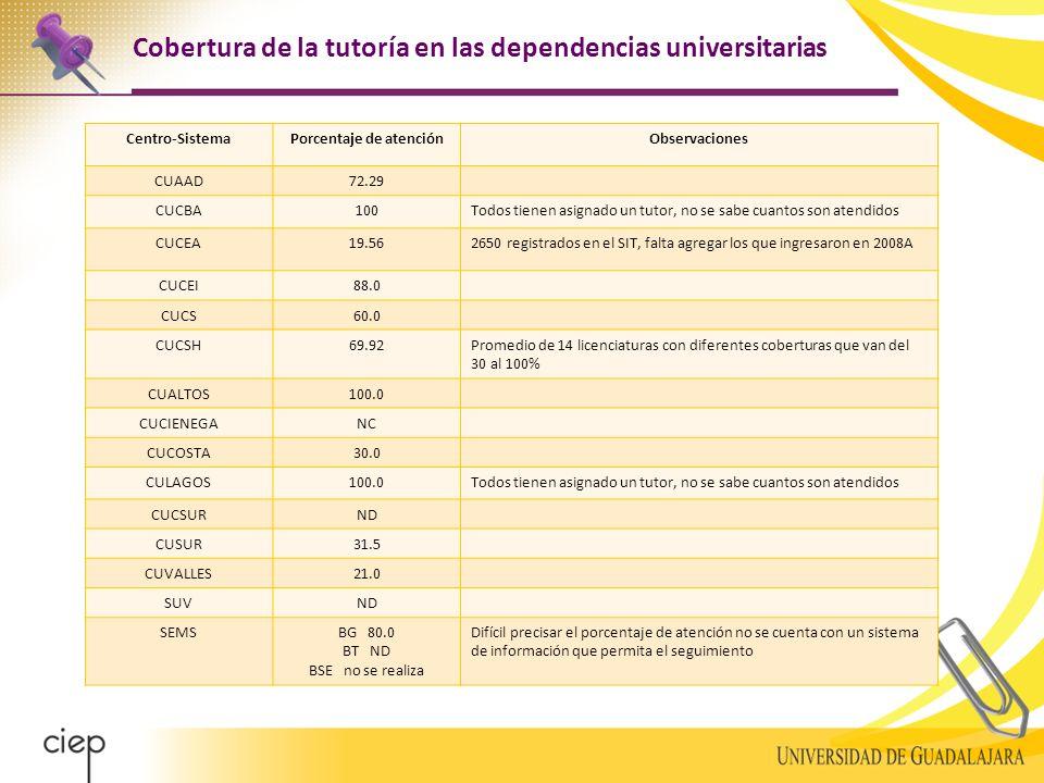 Cobertura de la tutoría en las dependencias universitarias Centro-SistemaPorcentaje de atenciónObservaciones CUAAD72.29 CUCBA100Todos tienen asignado un tutor, no se sabe cuantos son atendidos CUCEA19.562650 registrados en el SIT, falta agregar los que ingresaron en 2008A CUCEI88.0 CUCS60.0 CUCSH69.92Promedio de 14 licenciaturas con diferentes coberturas que van del 30 al 100% CUALTOS100.0 CUCIENEGANC CUCOSTA30.0 CULAGOS100.0Todos tienen asignado un tutor, no se sabe cuantos son atendidos CUCSURND CUSUR31.5 CUVALLES21.0 SUVND SEMSBG 80.0 BT ND BSE no se realiza Difícil precisar el porcentaje de atención no se cuenta con un sistema de información que permita el seguimiento