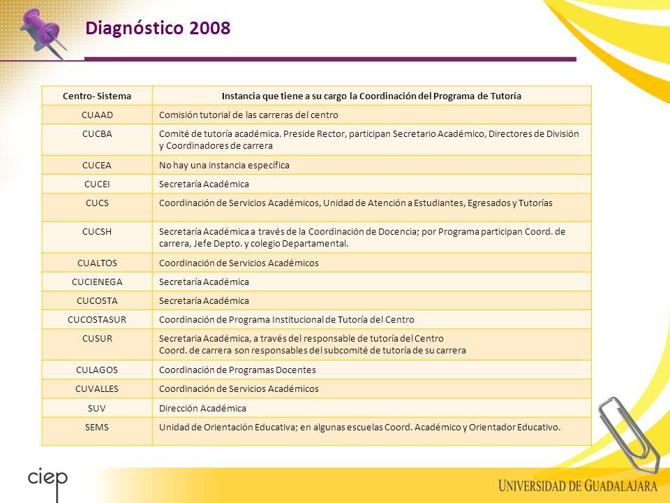 Diagnóstico 2008 Centro- SistemaInstancia que tiene a su cargo la Coordinación del Programa de Tutoría CUAADComisión tutorial de las carreras del centro CUCBAComité de tutoría académica.