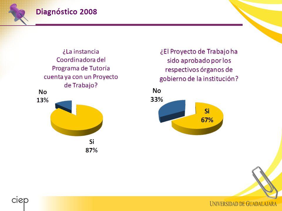 Diagnóstico 2008