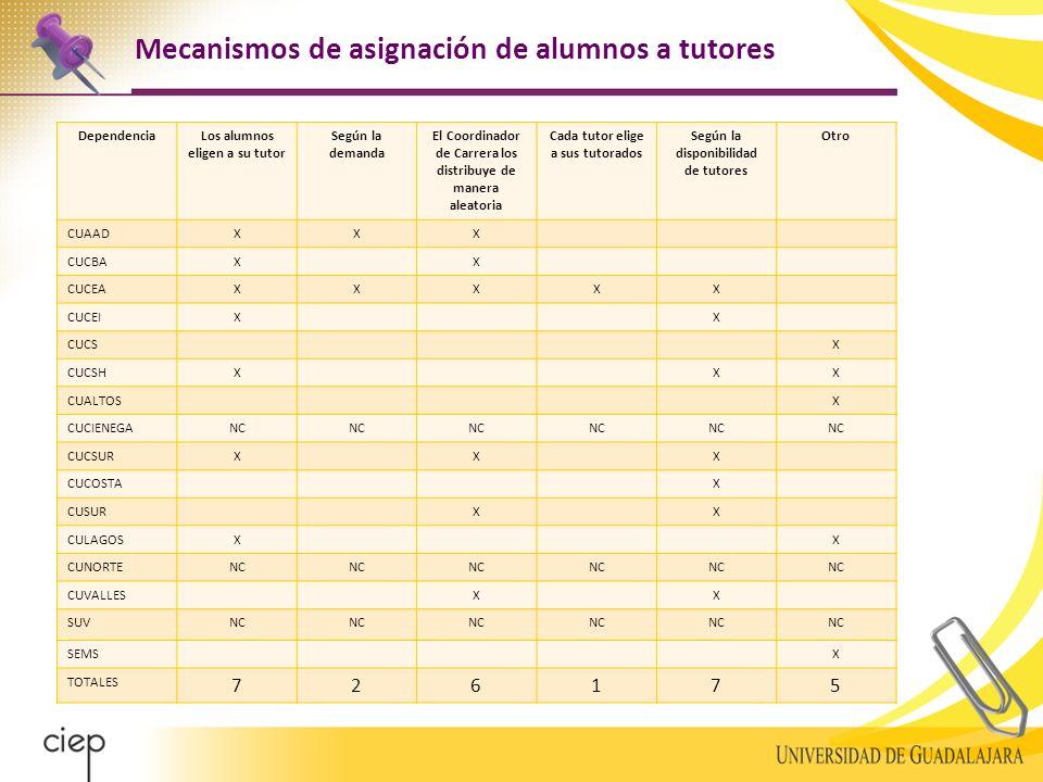 DependenciaLos alumnos eligen a su tutor Según la demanda El Coordinador de Carrera los distribuye de manera aleatoria Cada tutor elige a sus tutorados Según la disponibilidad de tutores Otro CUAADXXX CUCBAXX CUCEAXXXXX CUCEIXX CUCSX CUCSHXXX CUALTOSX CUCIENEGANC CUCSURXXX CUCOSTAX CUSURXX CULAGOSXX CUNORTENC CUVALLESXX SUVNC SEMSX TOTALES 726175 Mecanismos de asignación de alumnos a tutores