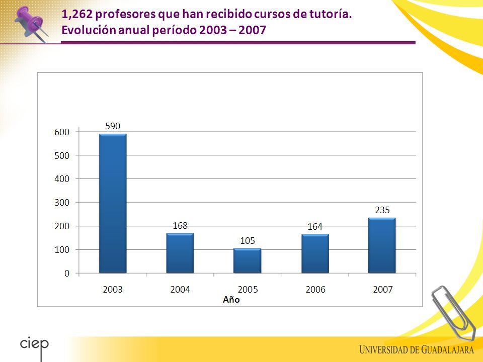 1,262 profesores que han recibido cursos de tutoría. Evolución anual período 2003 – 2007