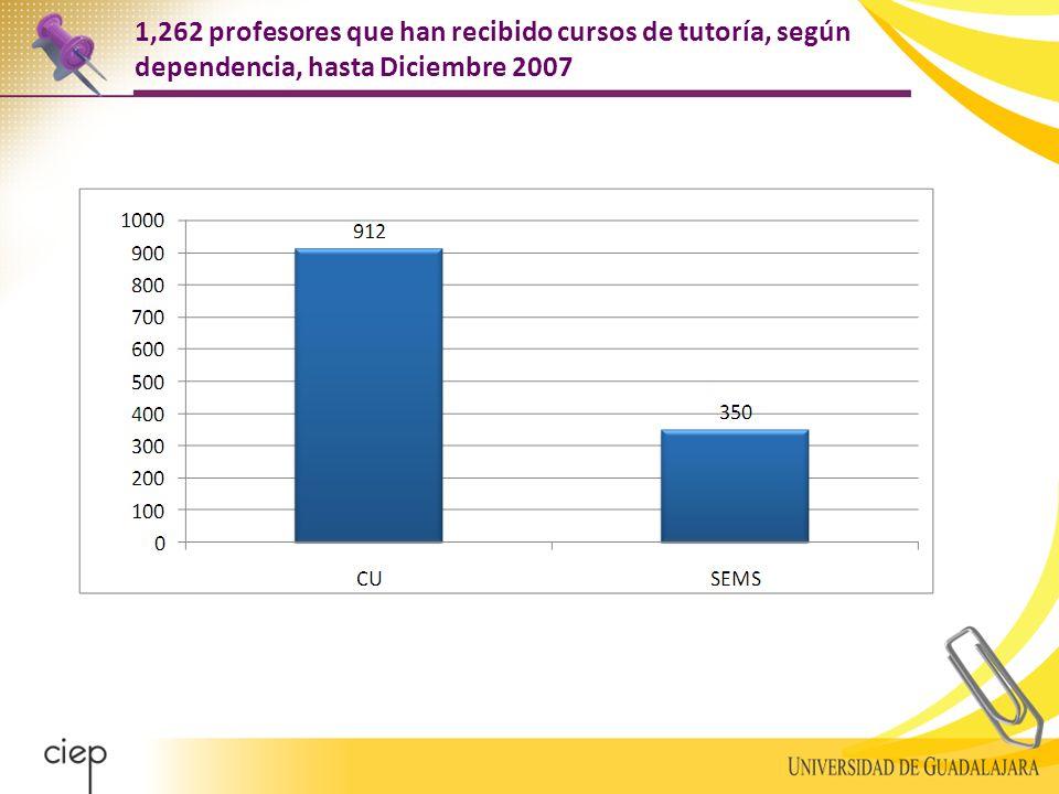 1,262 profesores que han recibido cursos de tutoría, según dependencia, hasta Diciembre 2007