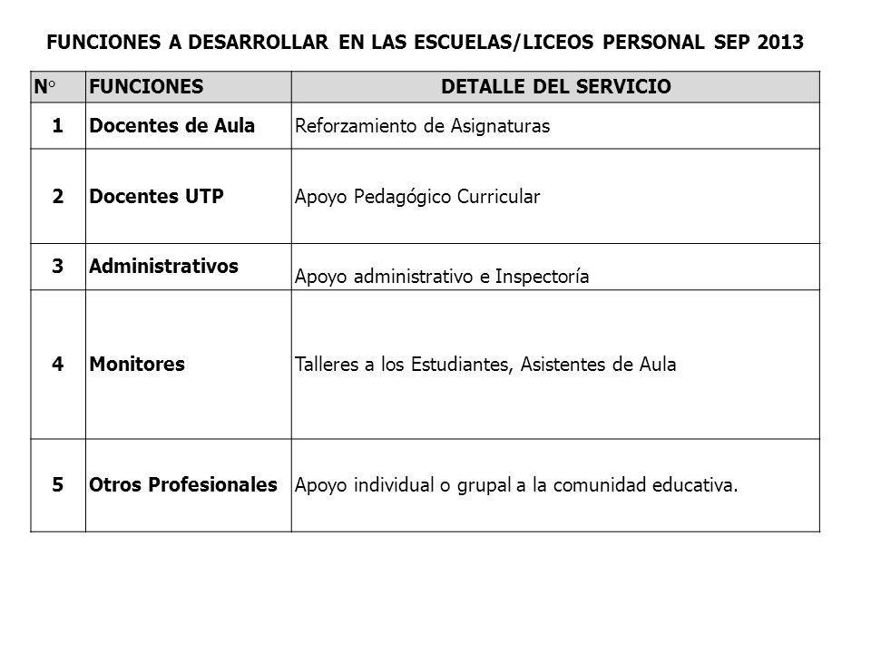 FUNCIONES A DESARROLLAR EN LAS ESCUELAS/LICEOS PERSONAL SEP 2013 N°FUNCIONESDETALLE DEL SERVICIO 1Docentes de AulaReforzamiento de Asignaturas 2Docent