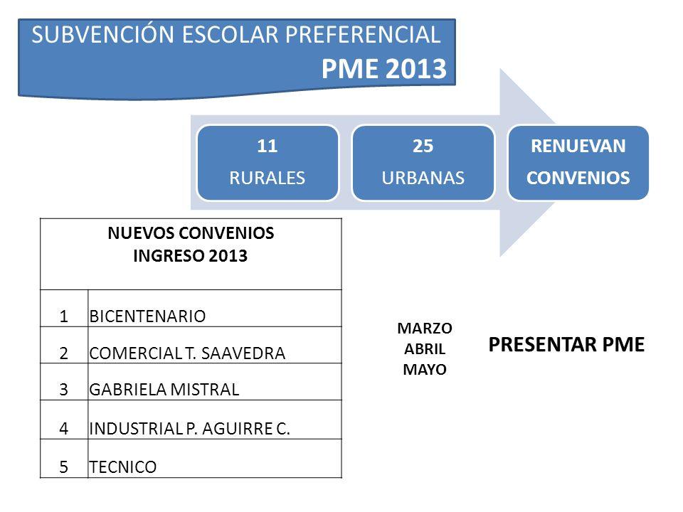 NUEVOS CONVENIOS INGRESO 2013 1BICENTENARIO 2COMERCIAL T. SAAVEDRA 3GABRIELA MISTRAL 4INDUSTRIAL P. AGUIRRE C. 5TECNICO 11 RURALES 25 URBANAS RENUEVAN