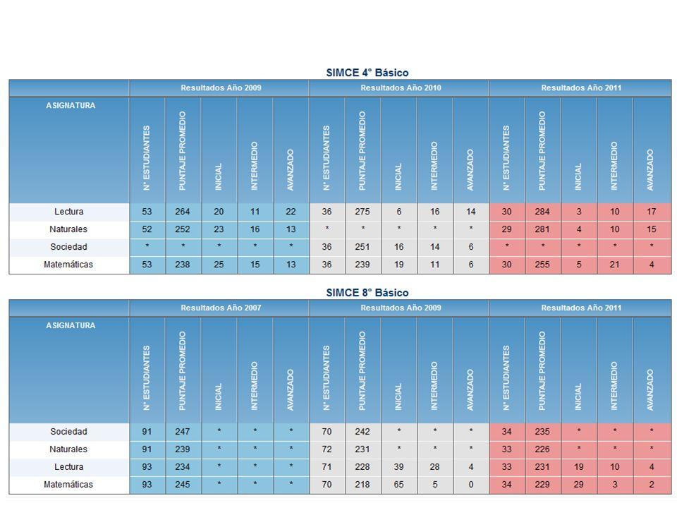 Análisis Resultados Educativos Pregunta Los resultados obtenidos en los diferentes niveles educativos, muestran una tendencia al alza, a la baja fluctuantes o se mantienen respecto a las últimas tres mediciones.
