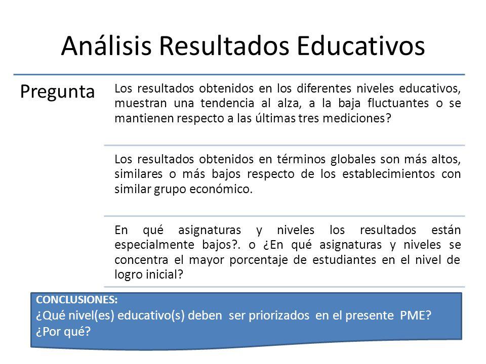 Análisis Resultados Educativos Pregunta Los resultados obtenidos en los diferentes niveles educativos, muestran una tendencia al alza, a la baja fluct