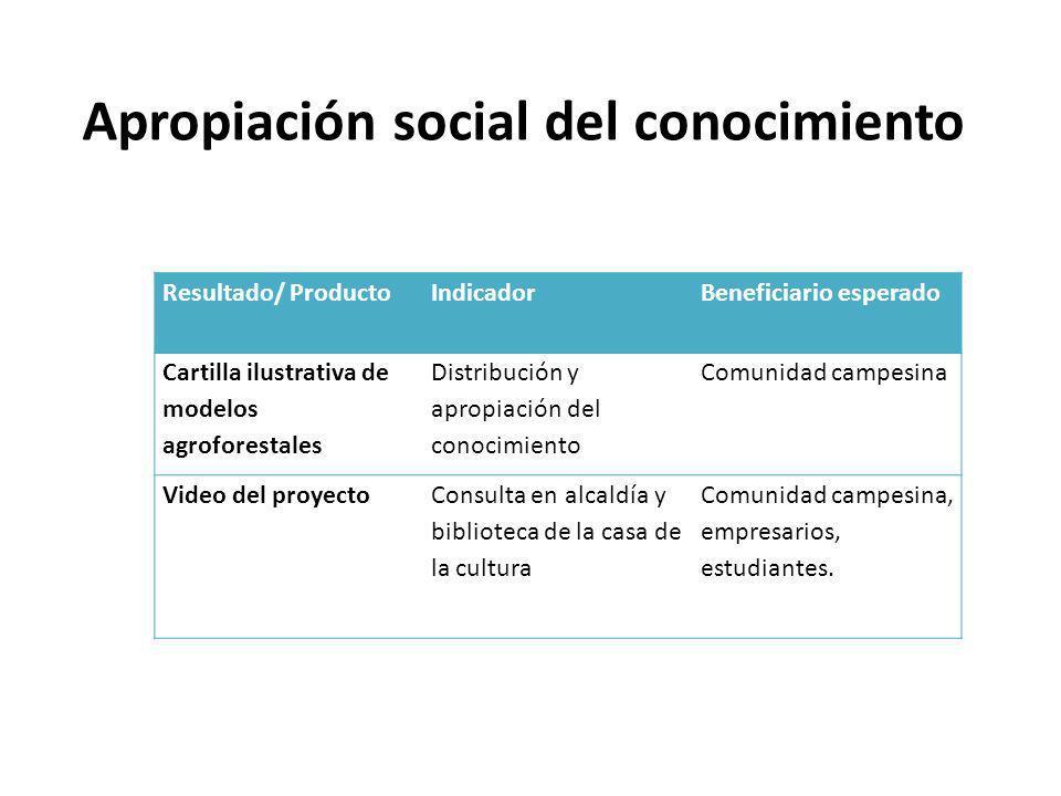 Apropiación social del conocimiento Resultado/ ProductoIndicadorBeneficiario esperado Cartilla ilustrativa de modelos agroforestales Distribución y ap