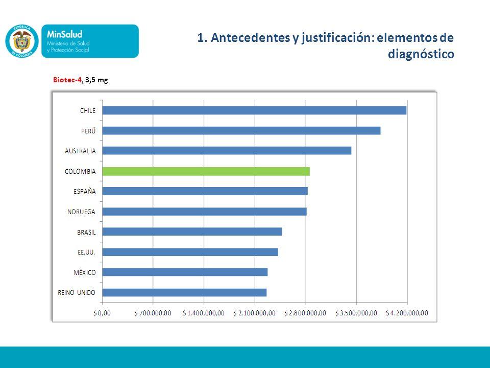 Biotec-5, SOLUCION INYECTABLE, 200 mg 1. Antecedentes y justificación: elementos de diagnóstico