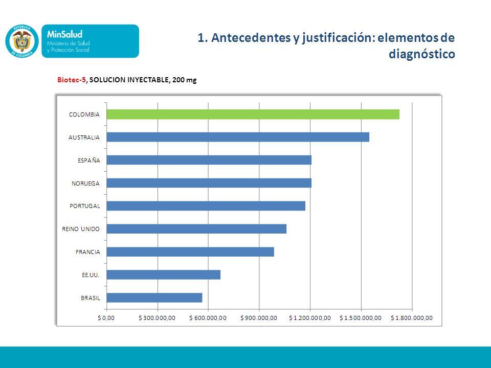 Biote-6, SOLUCION INYECTABLE, 100 mg 1. Antecedentes y justificación: elementos de diagnóstico