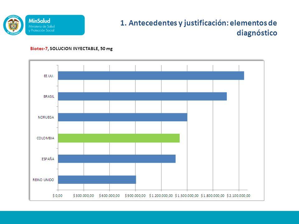 Biotec-7, SOLUCION INYECTABLE, 50 mg 1. Antecedentes y justificación: elementos de diagnóstico