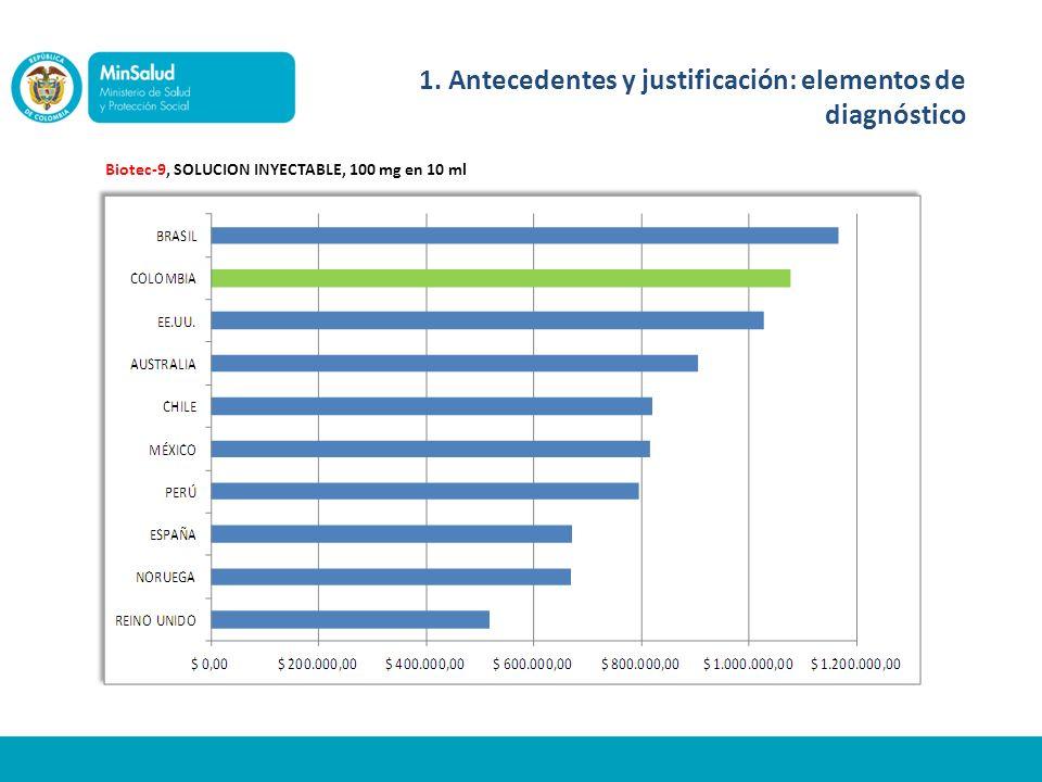 Biotec-9, SOLUCION INYECTABLE, 100 mg en 10 ml 1. Antecedentes y justificación: elementos de diagnóstico