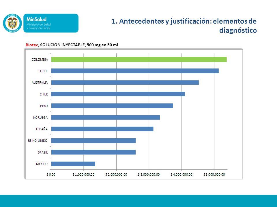 Biotec, SOLUCION INYECTABLE, 500 mg en 50 ml 1. Antecedentes y justificación: elementos de diagnóstico