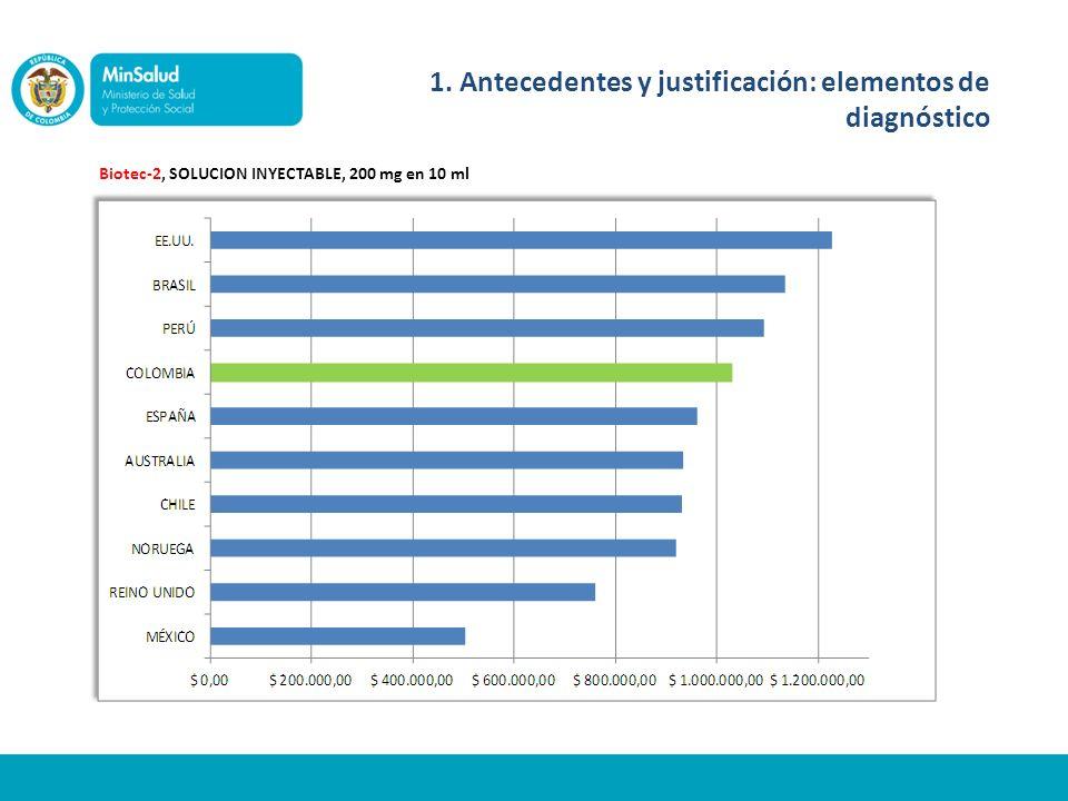 Biotec-2, SOLUCION INYECTABLE, 200 mg en 10 ml 1. Antecedentes y justificación: elementos de diagnóstico