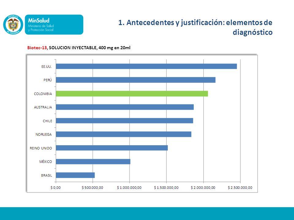 Biotec-13, SOLUCION INYECTABLE, 400 mg en 20ml 1. Antecedentes y justificación: elementos de diagnóstico