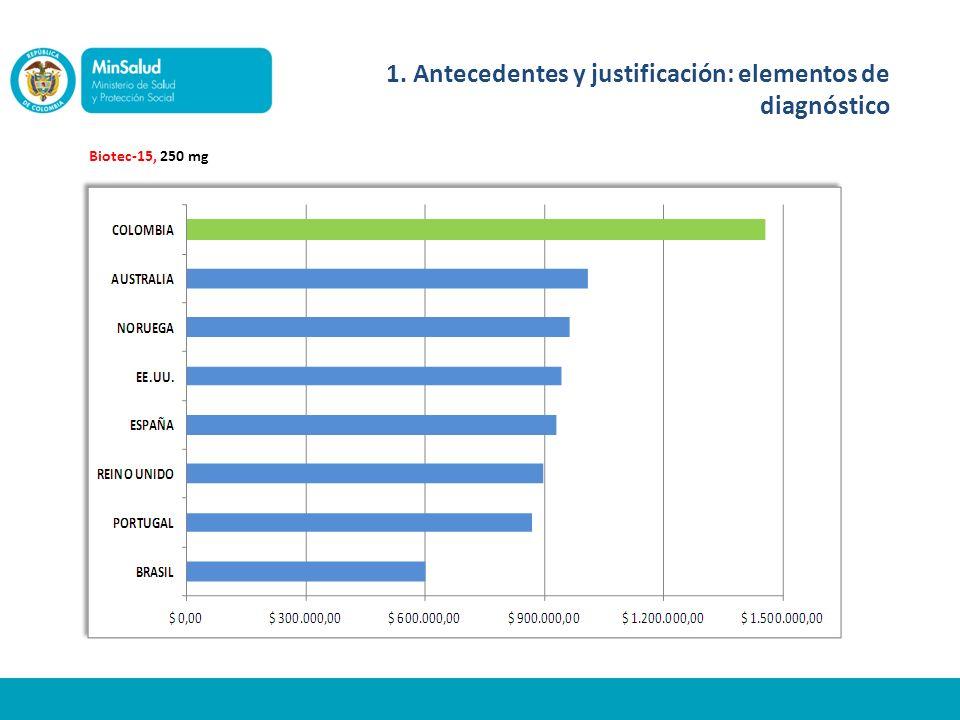 Biotec-15, 250 mg 1. Antecedentes y justificación: elementos de diagnóstico