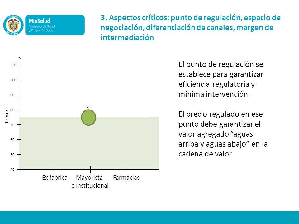 3. Aspectos críticos: punto de regulación, espacio de negociación, diferenciación de canales, margen de intermediación Precio Ex fabricaMayorista e In