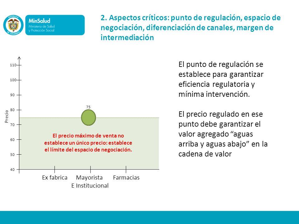 2. Aspectos críticos: punto de regulación, espacio de negociación, diferenciación de canales, margen de intermediación Precio Ex fabricaMayorista E In