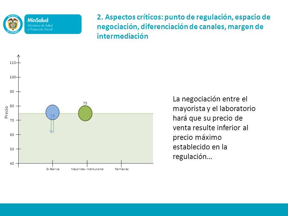 2. Aspectos críticos: punto de regulación, espacio de negociación, diferenciación de canales, margen de intermediación Precio Ex fabricaMayorista - In
