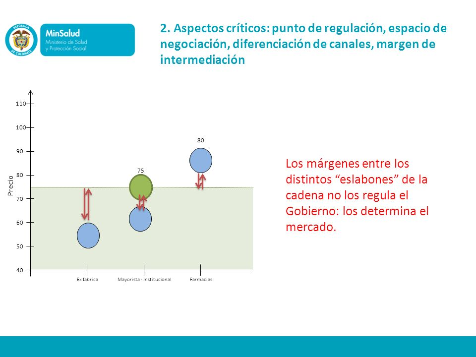 1.La regulación de precios es consistente con la motivación, los principios y los objetivos de la Política Farmacéutica Nacional 2.El instrumento de regulación es objetivo, relativamente simple, aplicable, moderado y focalizado sobre distorsiones evidentes.