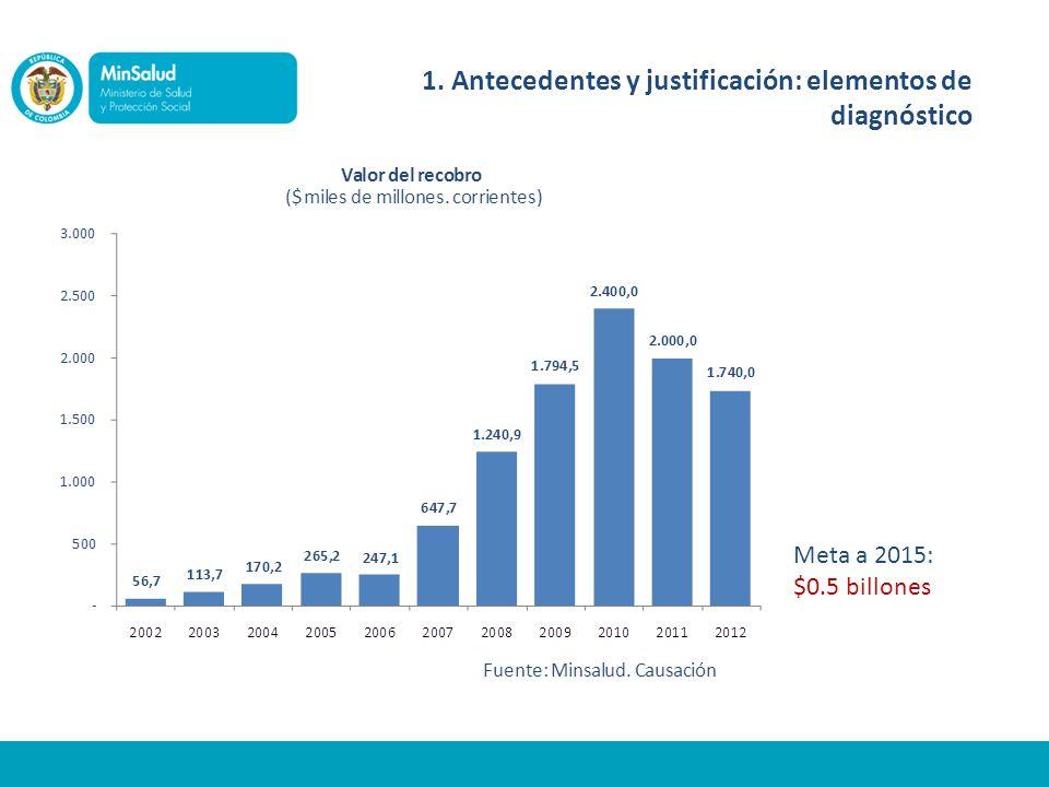 1. Antecedentes y justificación: elementos de diagnóstico Meta a 2015: $0.5 billones
