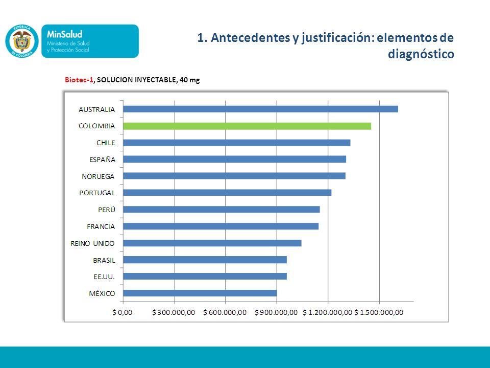 Biotec-1, SOLUCION INYECTABLE, 40 mg 1. Antecedentes y justificación: elementos de diagnóstico
