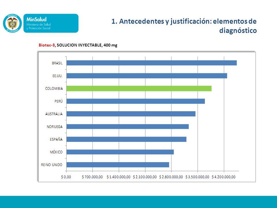 Biotec-3, SOLUCION INYECTABLE, 400 mg 1. Antecedentes y justificación: elementos de diagnóstico