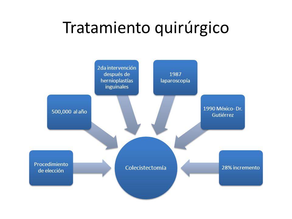 Tratamiento quirúrgico Colecistectomía Procedimiento de elección 500,000 al año 2da intervención después de hernioplastías inguinales 1987 laparoscopí