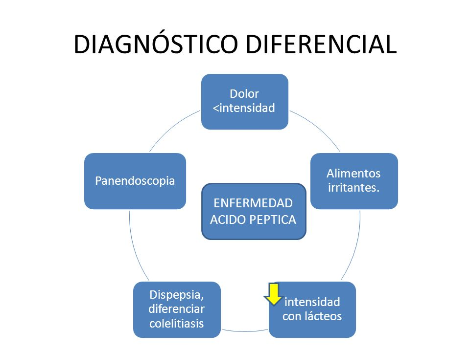 DIAGNÓSTICO DIFERENCIAL Dolor <intensidad Alimentos irritantes. intensidad con lácteos Dispepsia, diferenciar colelitiasis Panendoscopia ENFERMEDAD AC