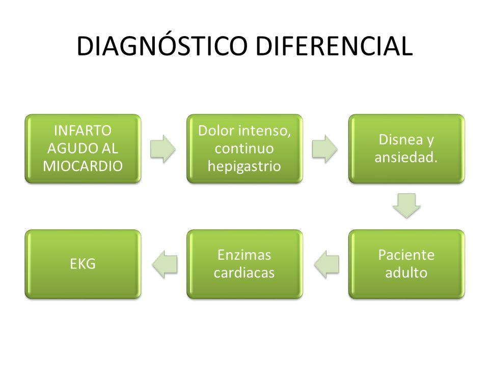 INFARTO AGUDO AL MIOCARDIO Dolor intenso, continuo hepigastrio Disnea y ansiedad. Paciente adulto Enzimas cardiacas EKG DIAGNÓSTICO DIFERENCIAL