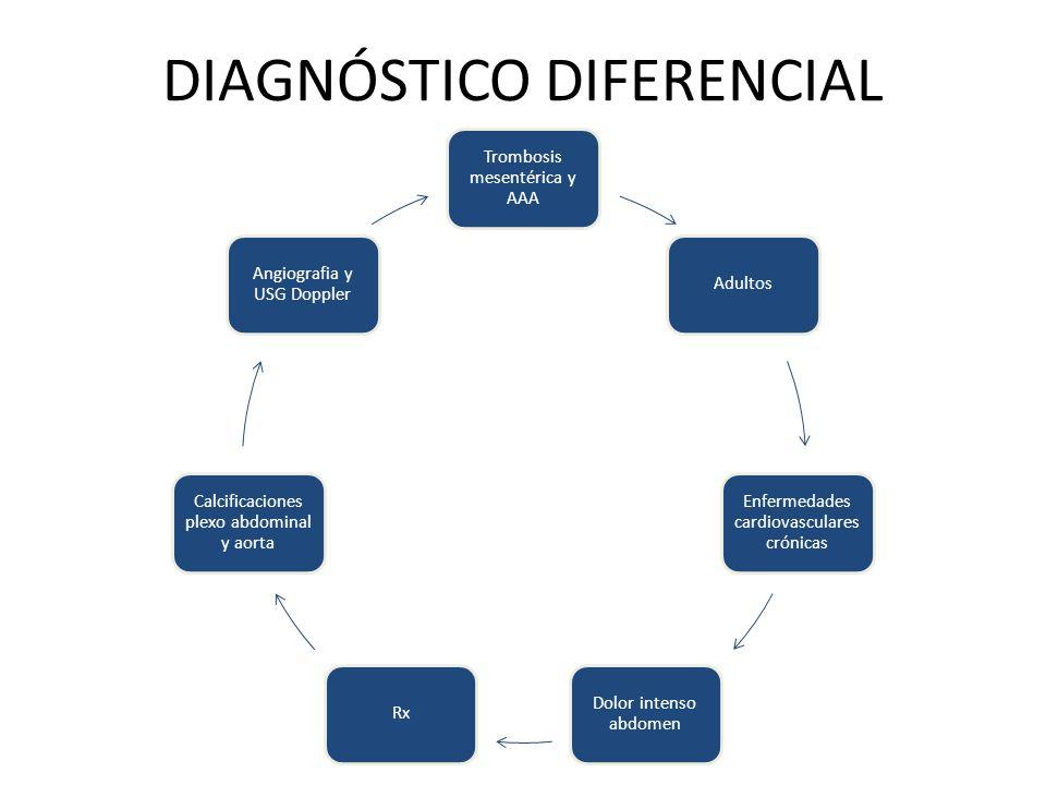 Trombosis mesentérica y AAA Adultos Enfermedades cardiovasculares crónicas Dolor intenso abdomen Rx Calcificaciones plexo abdominal y aorta Angiografi