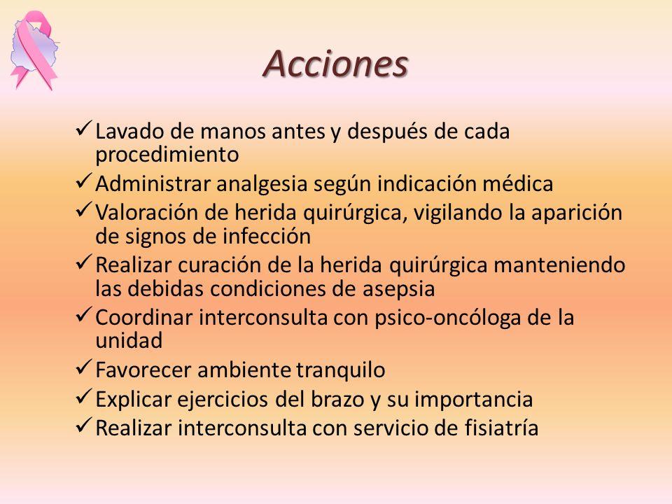Acciones Lavado de manos antes y después de cada procedimiento Administrar analgesia según indicación médica Valoración de herida quirúrgica, vigiland