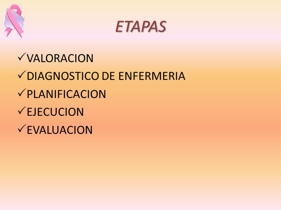 ETAPAS VALORACION DIAGNOSTICO DE ENFERMERIA PLANIFICACION EJECUCION EVALUACION