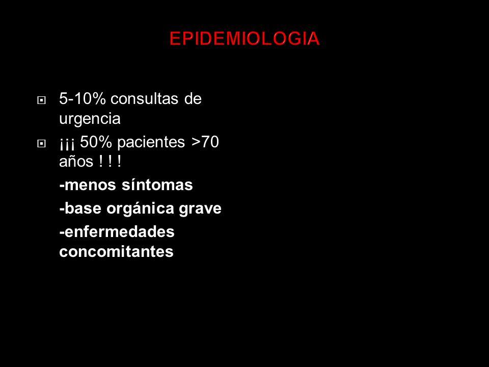 5-10% consultas de urgencia ¡¡¡ 50% pacientes >70 años .