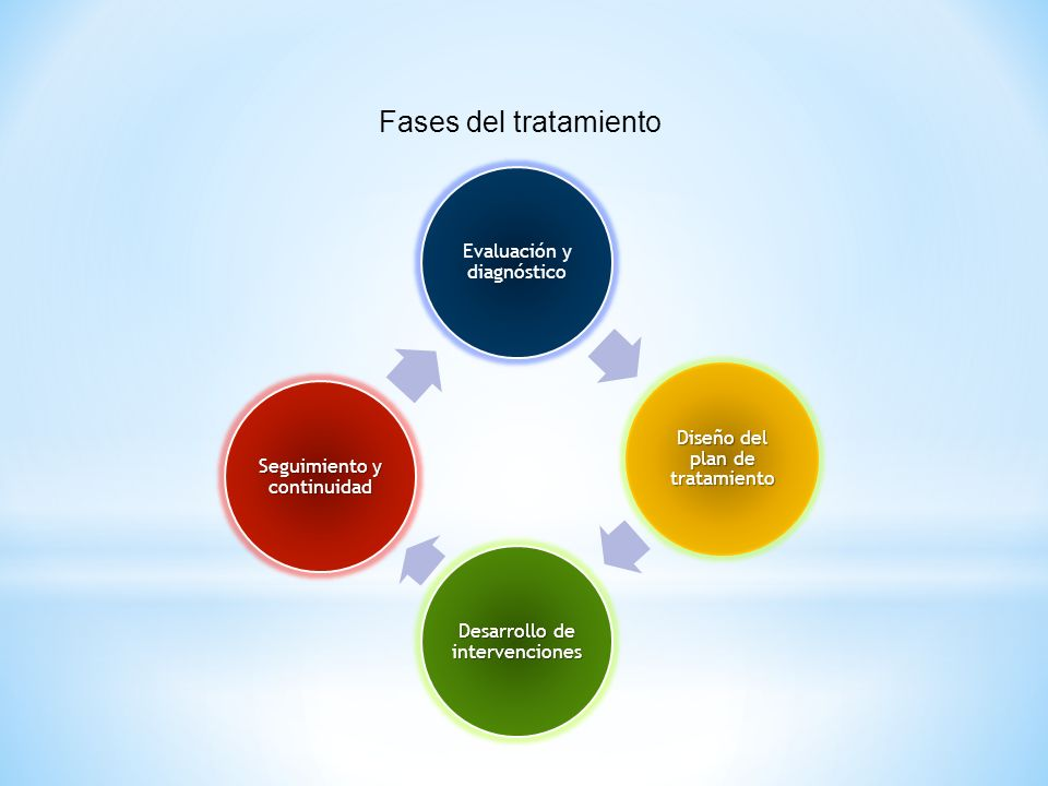 Procesos e Intervenciones que se realizan en nuestro modelo