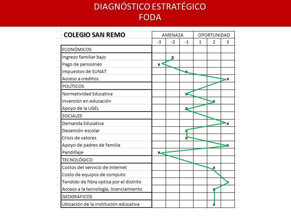 DIAGNÓSTICO ESTRATÉGICO FODA COLEGIO SAN REMO