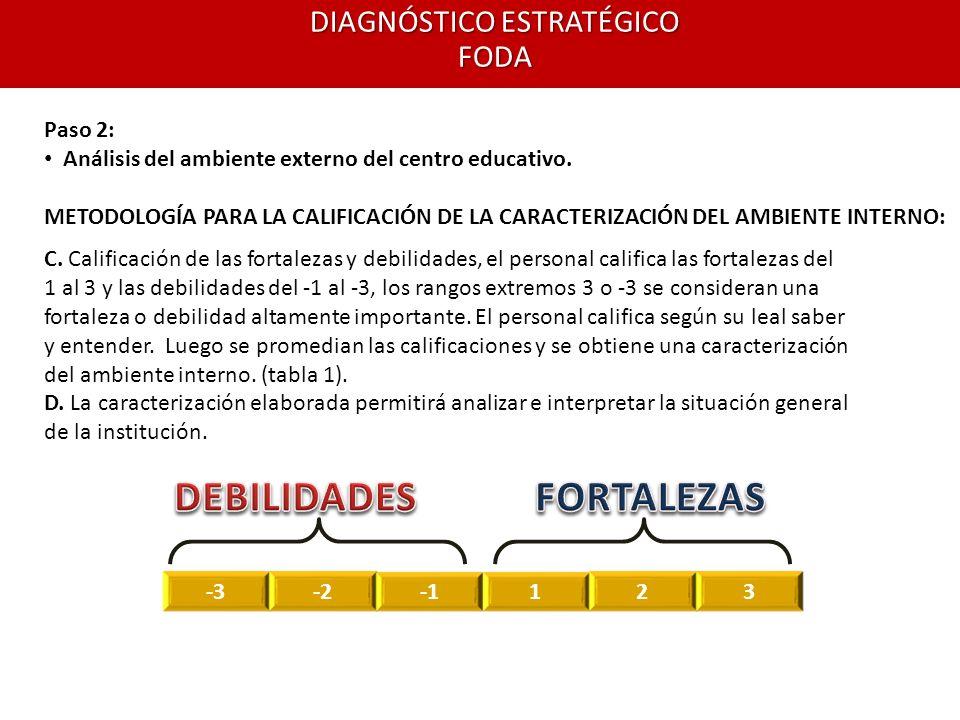 DIAGNÓSTICO ESTRATÉGICO FODA Paso 2: Análisis del ambiente externo del centro educativo. METODOLOGÍA PARA LA CALIFICACIÓN DE LA CARACTERIZACIÓN DEL AM