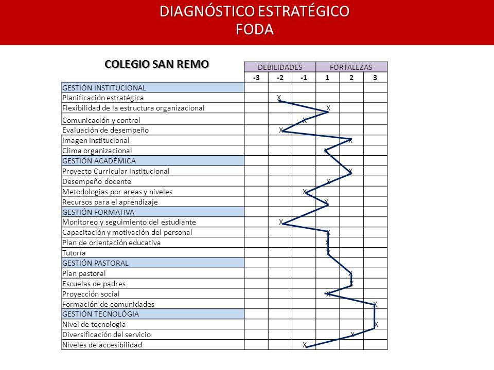 DIAGNÓSTICO ESTRATÉGICO FODA DEBILIDADESFORTALEZAS -3-2123 GESTIÓN INSTITUCIONAL Planificación estratégica X Flexibilidad de la estructura organizacio