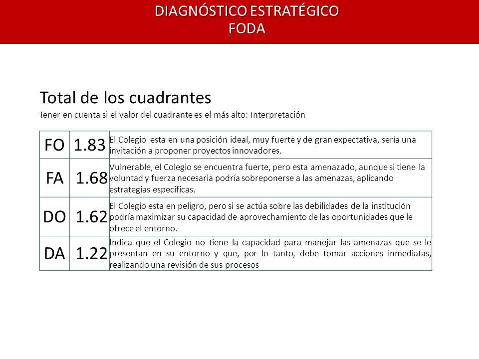 DIAGNÓSTICO ESTRATÉGICO FODA Total de los cuadrantes Tener en cuenta si el valor del cuadrante es el más alto: Interpretación FO1.83 El Colegio esta e