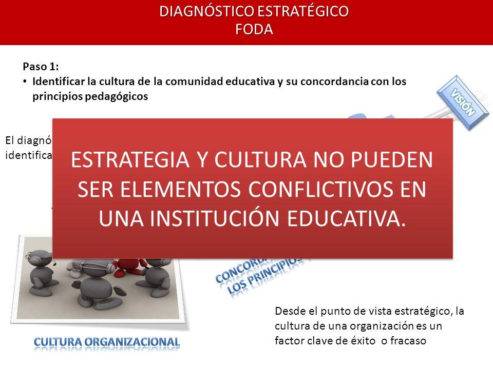 DIAGNÓSTICO ESTRATÉGICO FODA Paso 1: Identificar la cultura de la comunidad educativa y su concordancia con los principios pedagógicos El diagnóstico