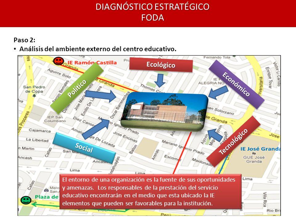DIAGNÓSTICO ESTRATÉGICO FODA Paso 2: Análisis del ambiente externo del centro educativo. El entorno de una organización es la fuente de sus oportunida