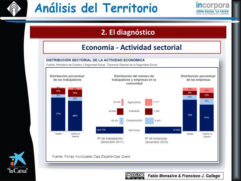 2. El diagnóstico Economía - Actividad sectorial Fuente: Fichas municipales Caja España-Caja Duero