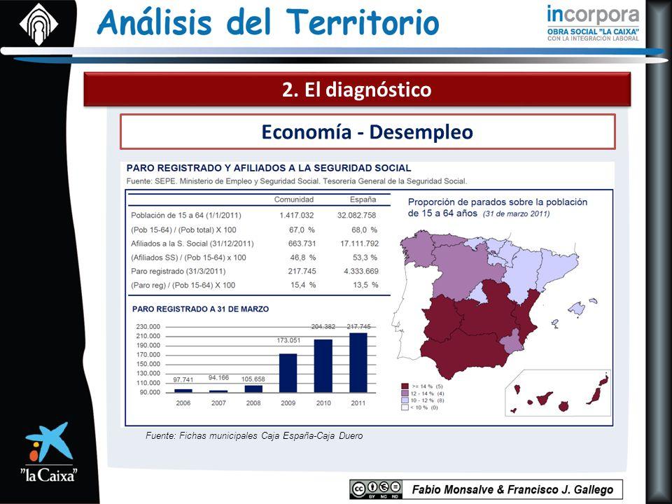 2. El diagnóstico Economía - Desempleo Fuente: Fichas municipales Caja España-Caja Duero