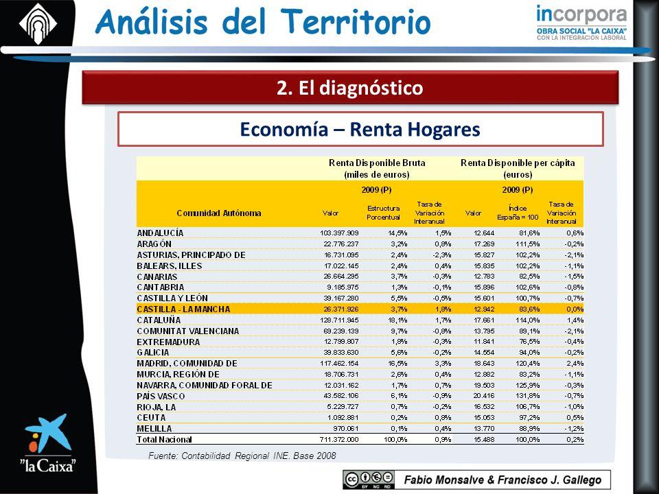 2. El diagnóstico Economía – Renta Hogares Fuente: Contabilidad Regional INE. Base 2008