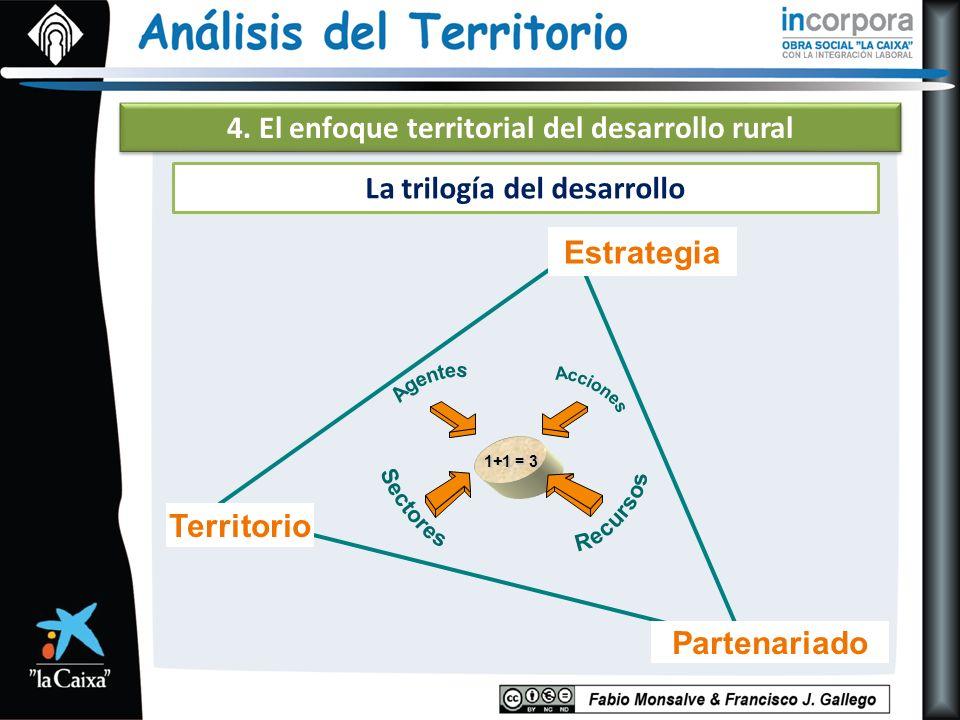 4. El enfoque territorial del desarrollo rural La trilogía del desarrollo 1+1 = 3 Partenariado Estrategia Territorio