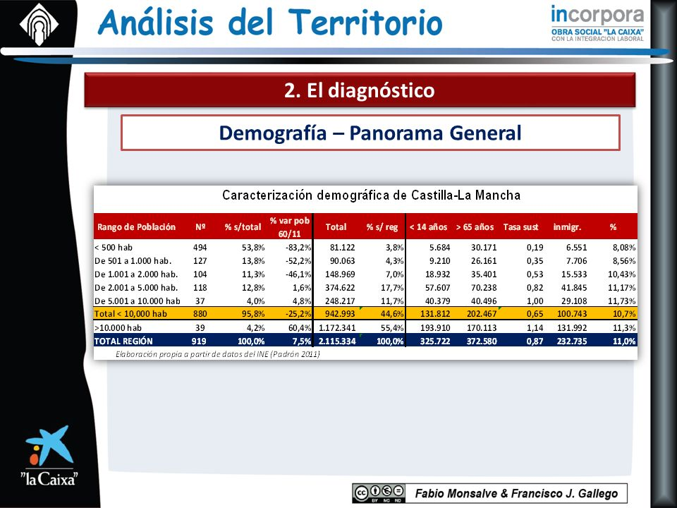 2. El diagnóstico Demografía – Panorama General