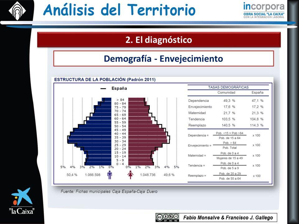 2. El diagnóstico Demografía - Envejecimiento Fuente: Fichas municipales Caja España-Caja Duero