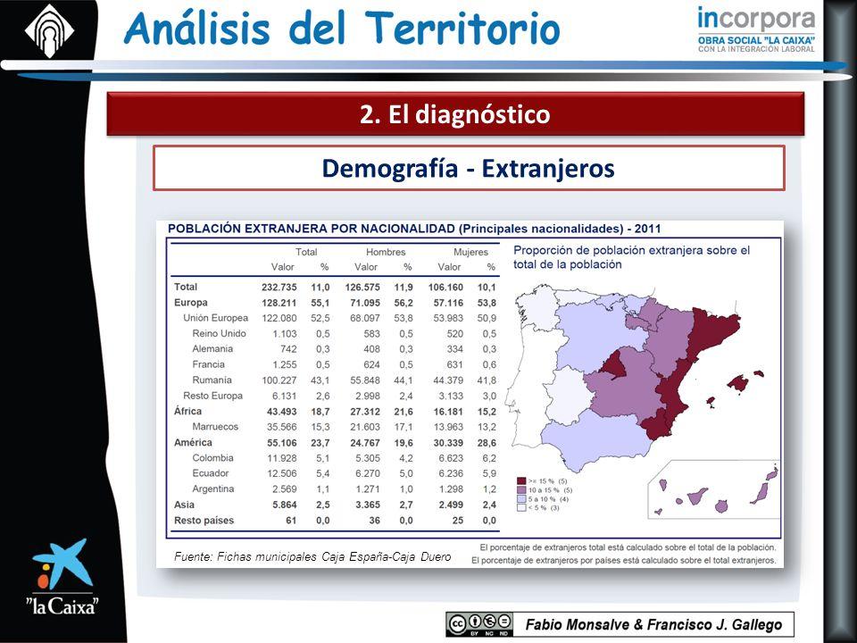 2. El diagnóstico Demografía - Extranjeros Fuente: Fichas municipales Caja España-Caja Duero